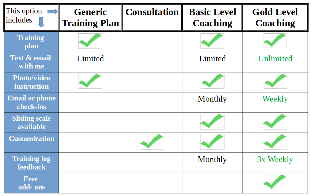 Coaching Options Chart